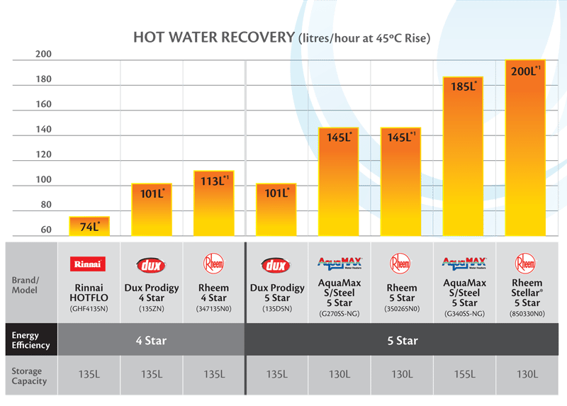 compare hot water systems