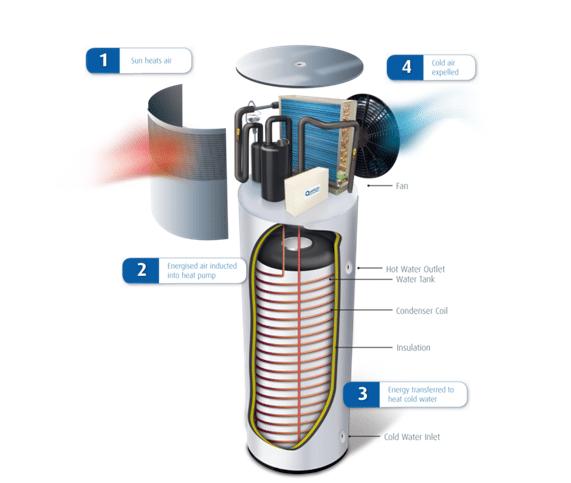quantum-heat-pumps-solar