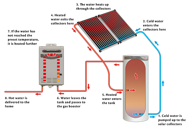 how does gas boosted solar hot water work